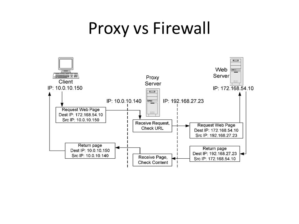 Proxy vs Firewall