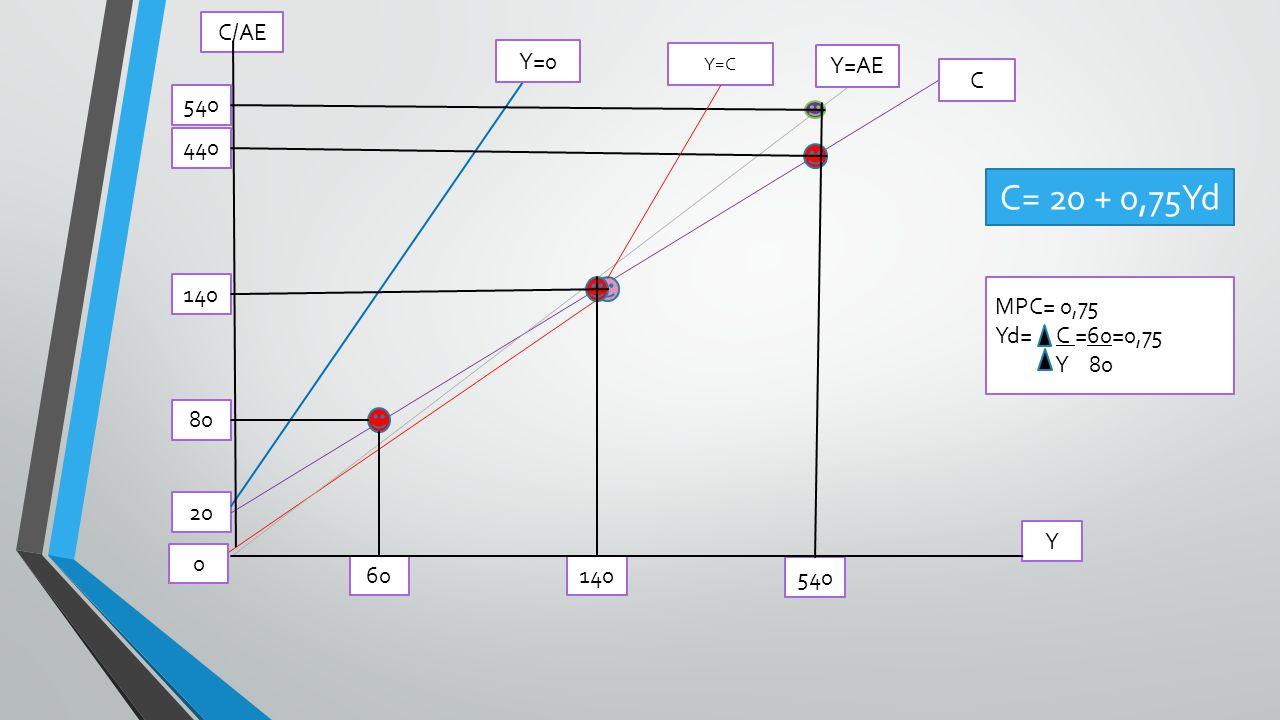 C= 20 + 0,75Yd C/AE Y=0 Y=AE C 540 440 140 MPC= 0,75 Yd= C =60=0,75