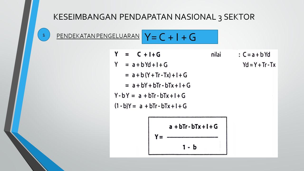 KESEIMBANGAN PENDAPATAN NASIONAL 3 SEKTOR