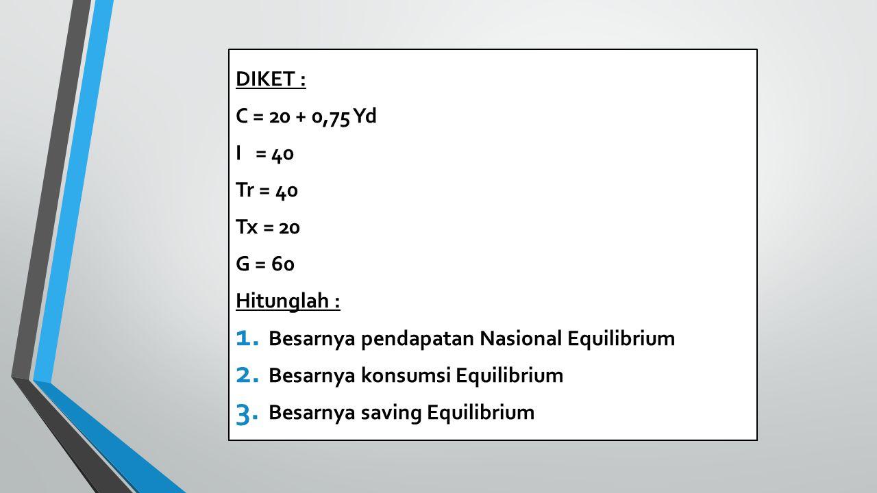 DIKET : C = 20 + 0,75 Yd. I = 40. Tr = 40. Tx = 20. G = 60. Hitunglah : Besarnya pendapatan Nasional Equilibrium.