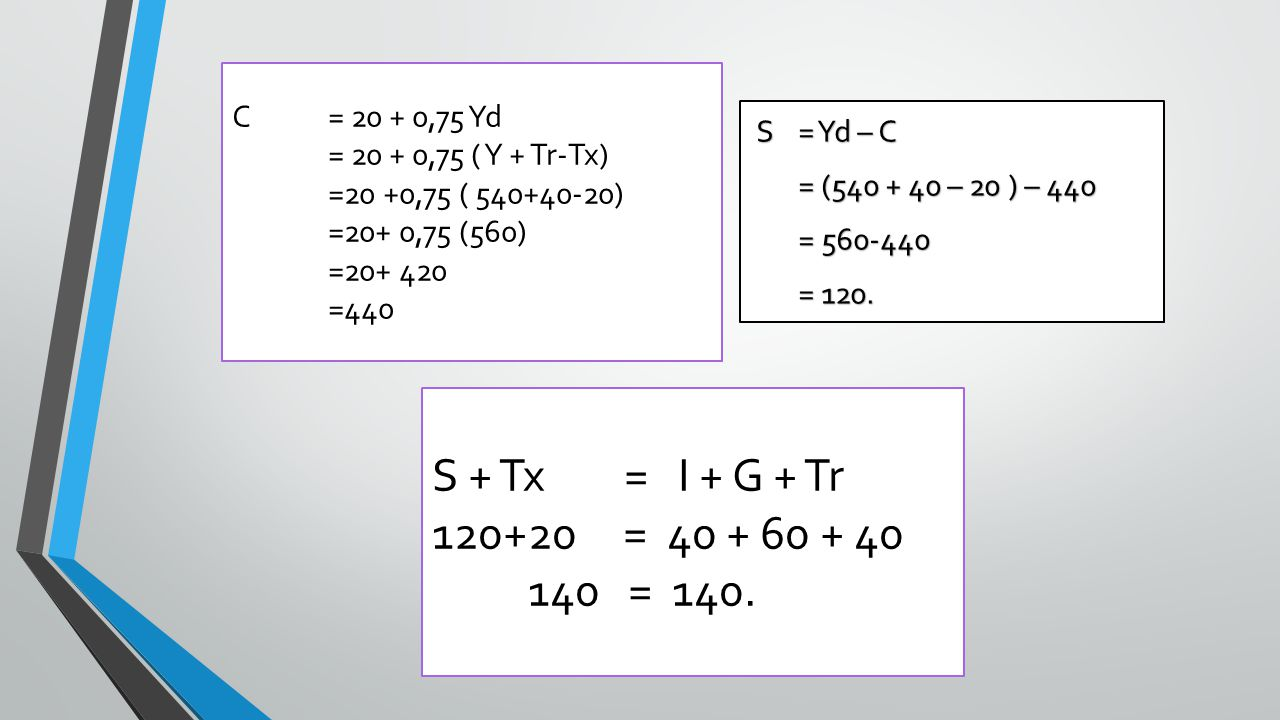 S + Tx = I + G + Tr 120+20 = 40 + 60 + 40 140 = 140. C = 20 + 0,75 Yd