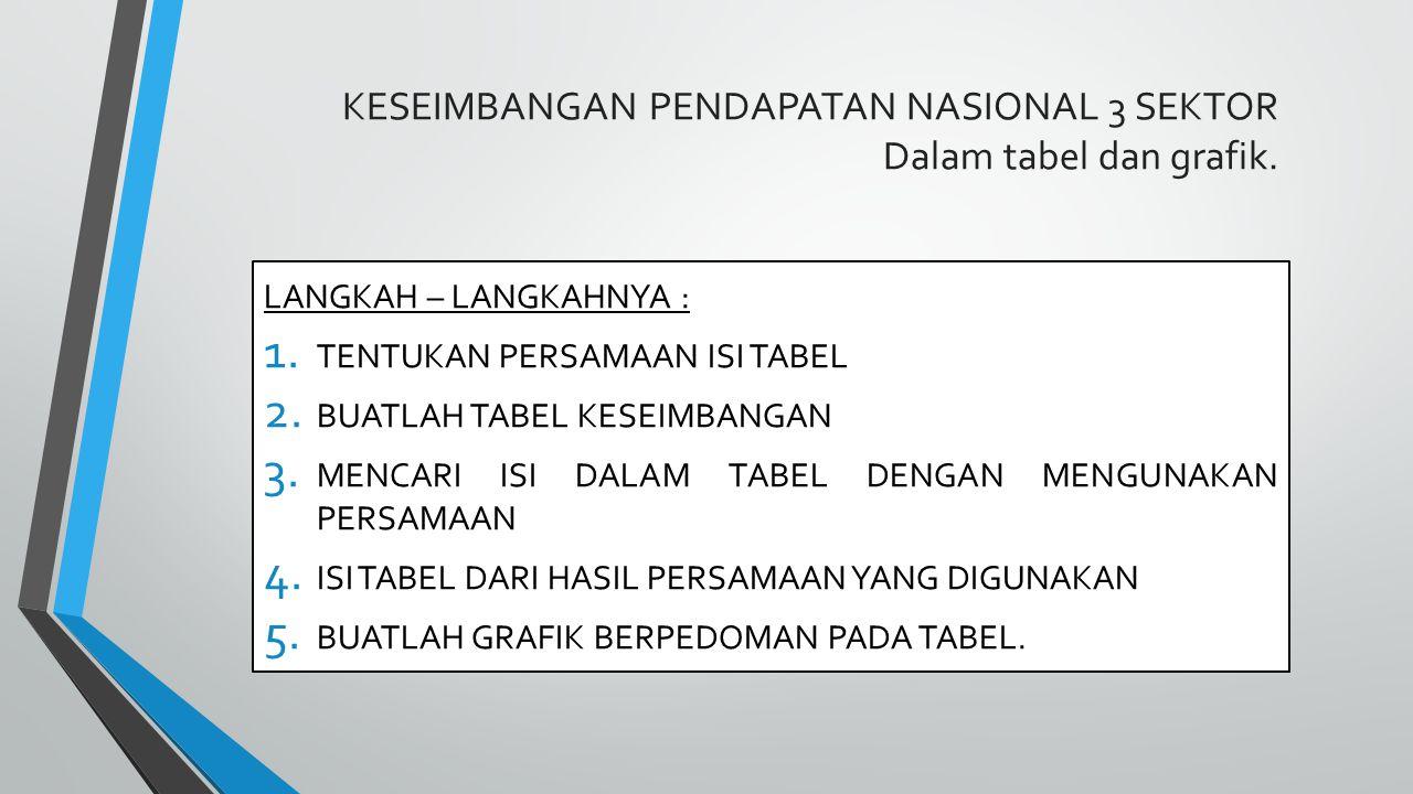 KESEIMBANGAN PENDAPATAN NASIONAL 3 SEKTOR Dalam tabel dan grafik.