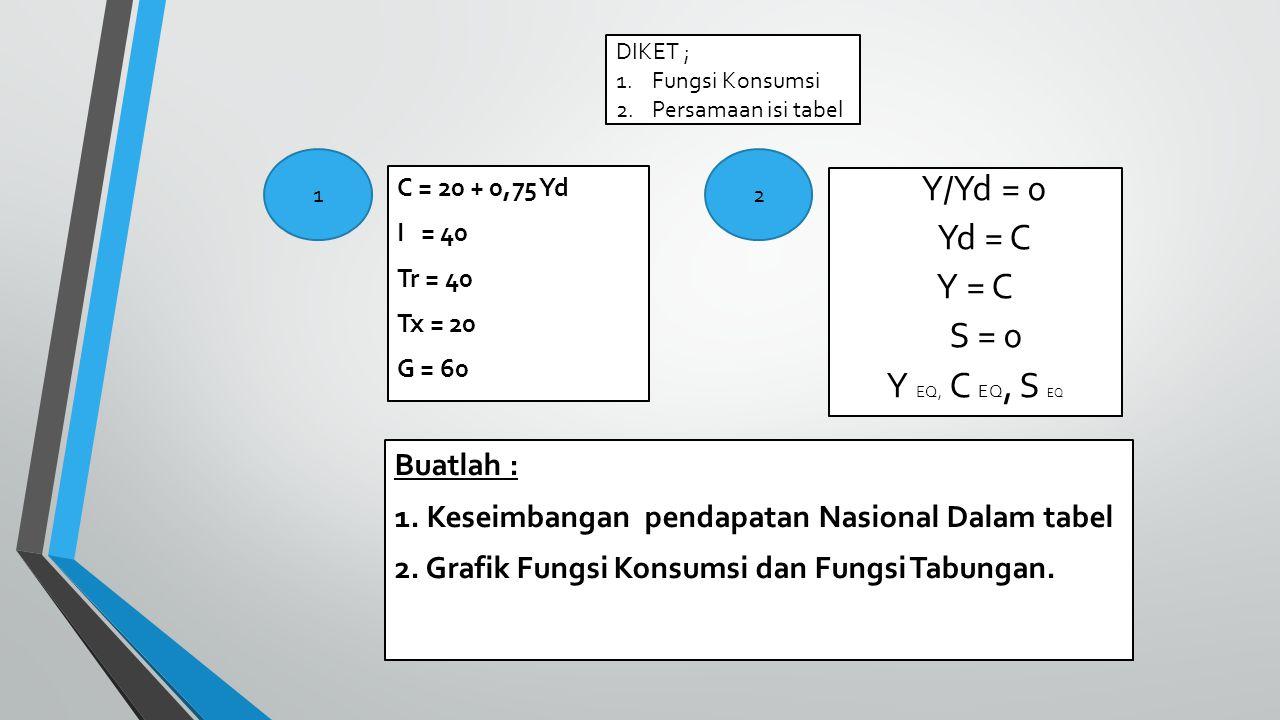 Y/Yd = 0 Yd = C Y = C S = 0 Y EQ, C EQ, S EQ Buatlah :