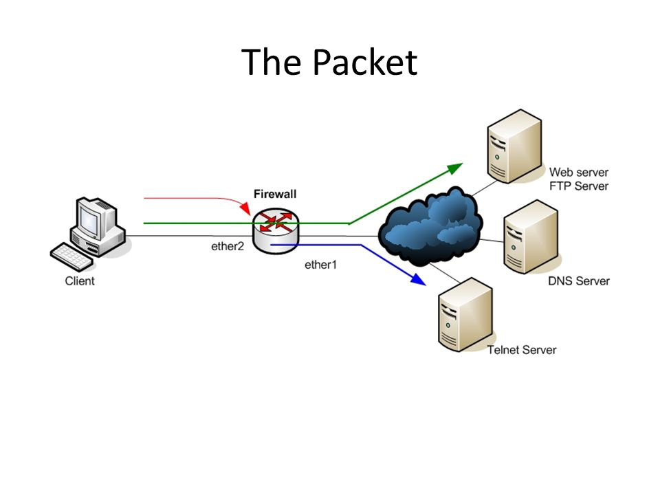 The Packet