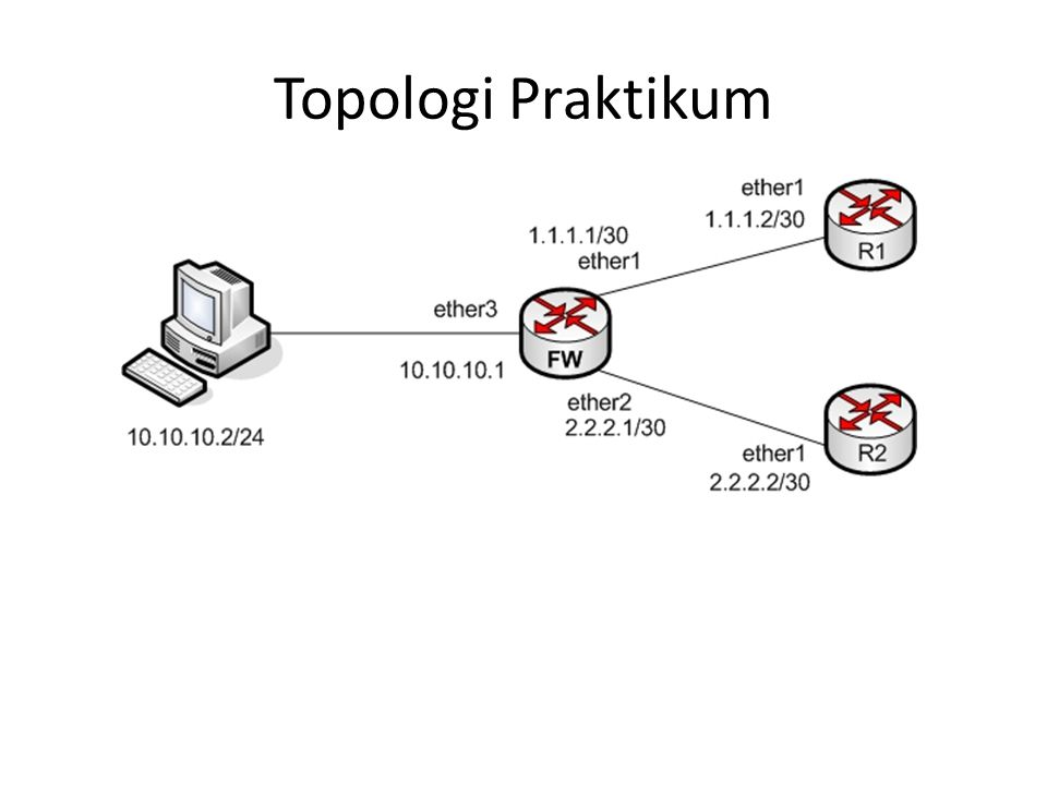 Topologi Praktikum