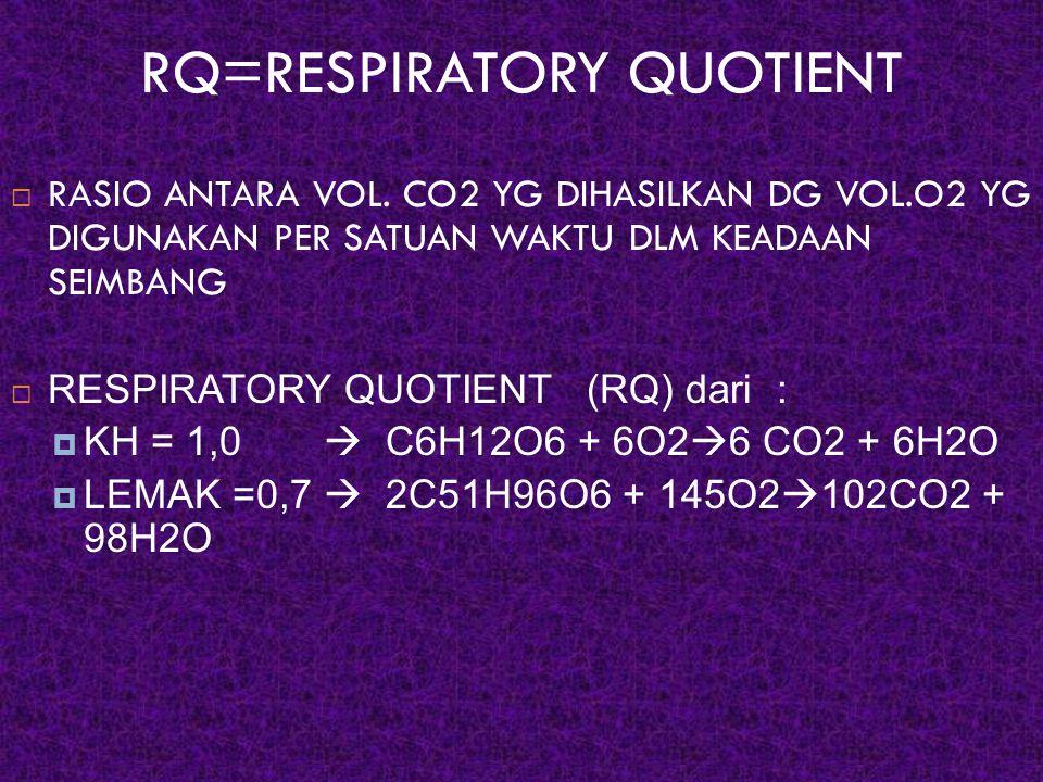 RQ=RESPIRATORY QUOTIENT