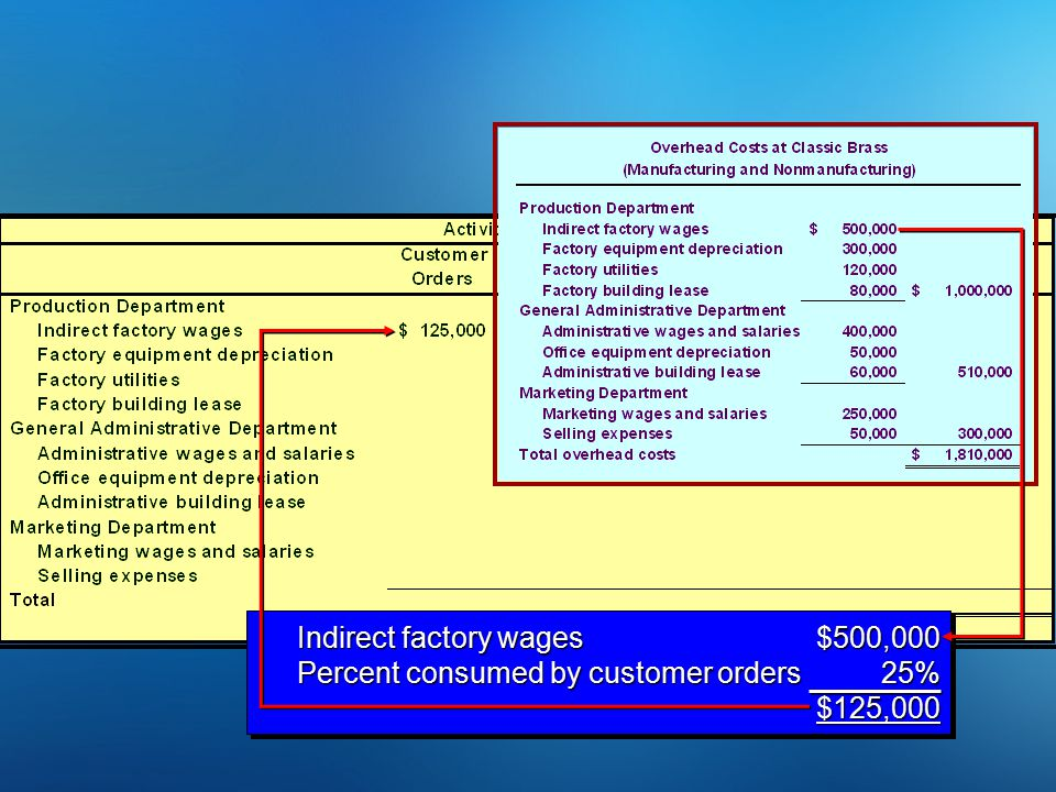 Indirect factory wages $500,000