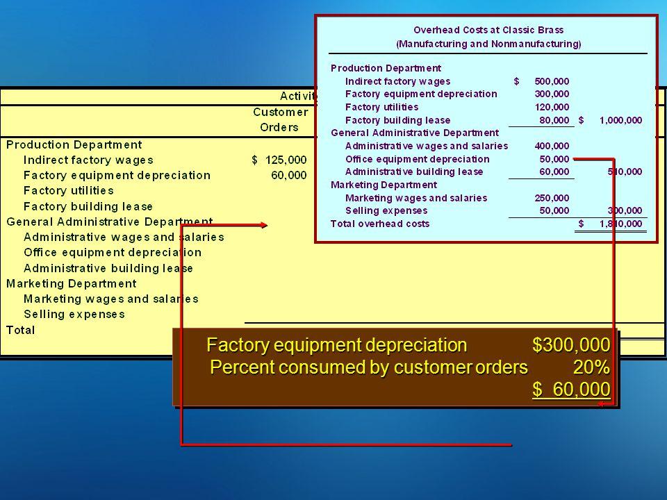 Factory equipment depreciation $300,000