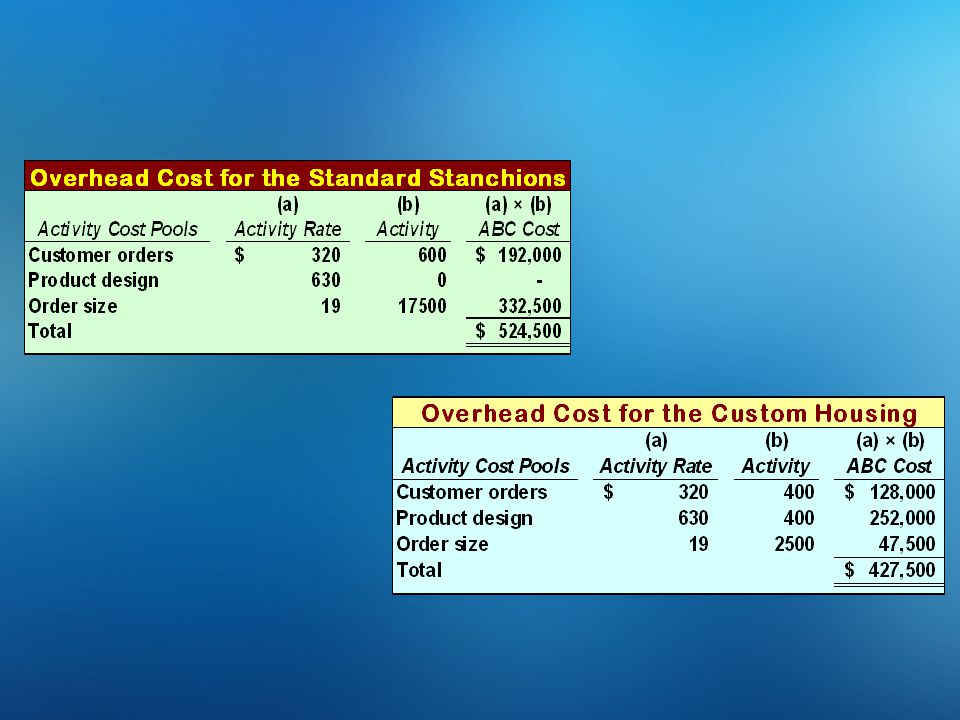 8-23 The overhead cost assignments to standard stanchions and custom compass housings are as shown. Notice: