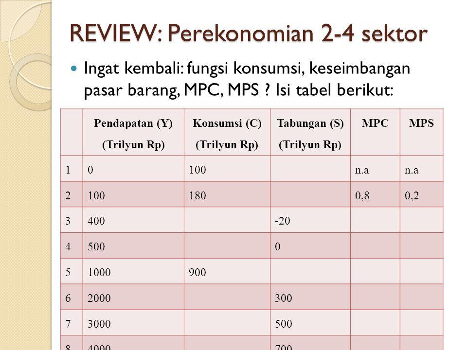 REVIEW: Perekonomian 2-4 sektor