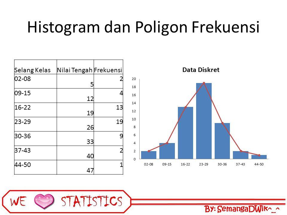 Histogram dan Poligon Frekuensi