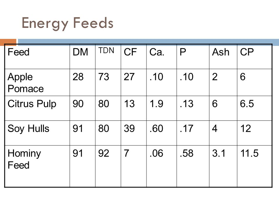 Energy Feeds Feed DM CF Ca. P Ash CP Apple Pomace 28 73 27 .10 2 6
