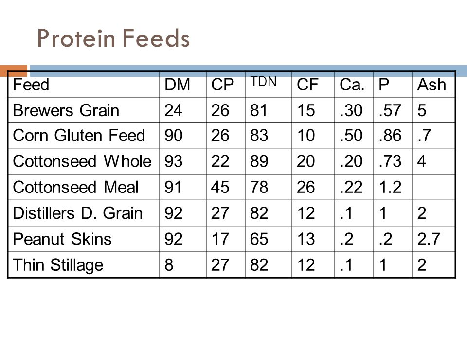 Protein Feeds Feed DM CP CF Ca. P Ash Brewers Grain 24 26 81 15 .30
