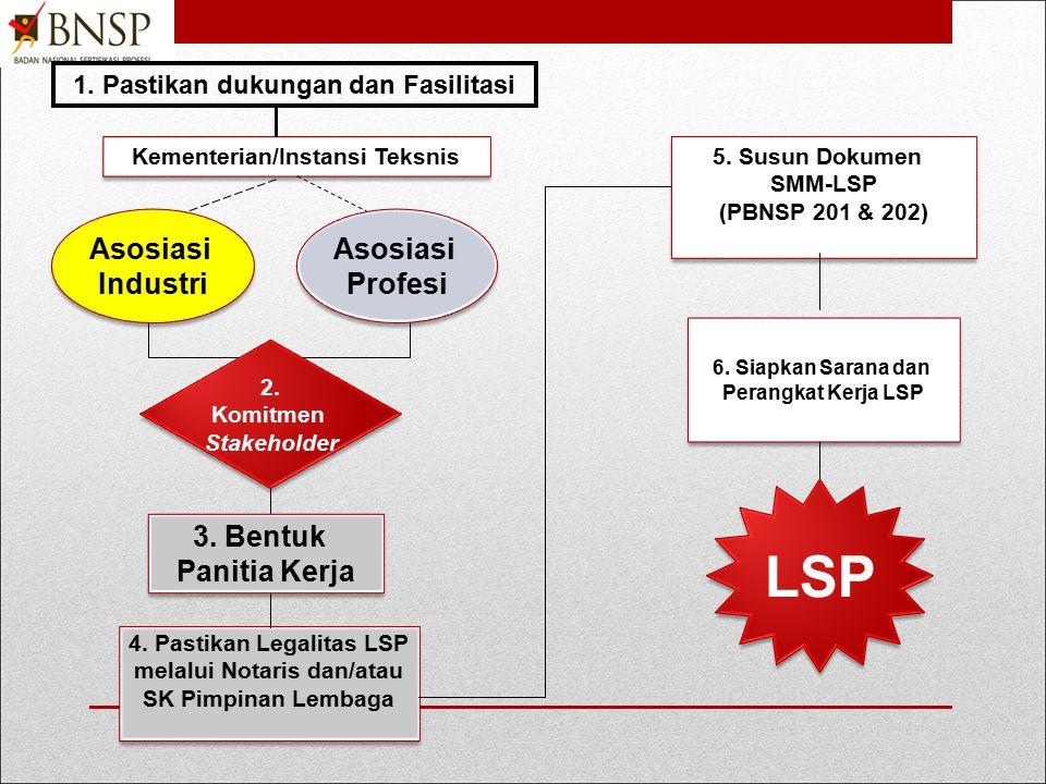 LSP Asosiasi Industri Asosiasi Profesi 3. Bentuk Panitia Kerja