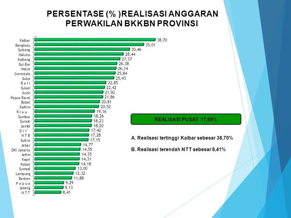Persentase (% )REALISASI ANGGARAN PERWAKILAN BKKBN PROVINSI