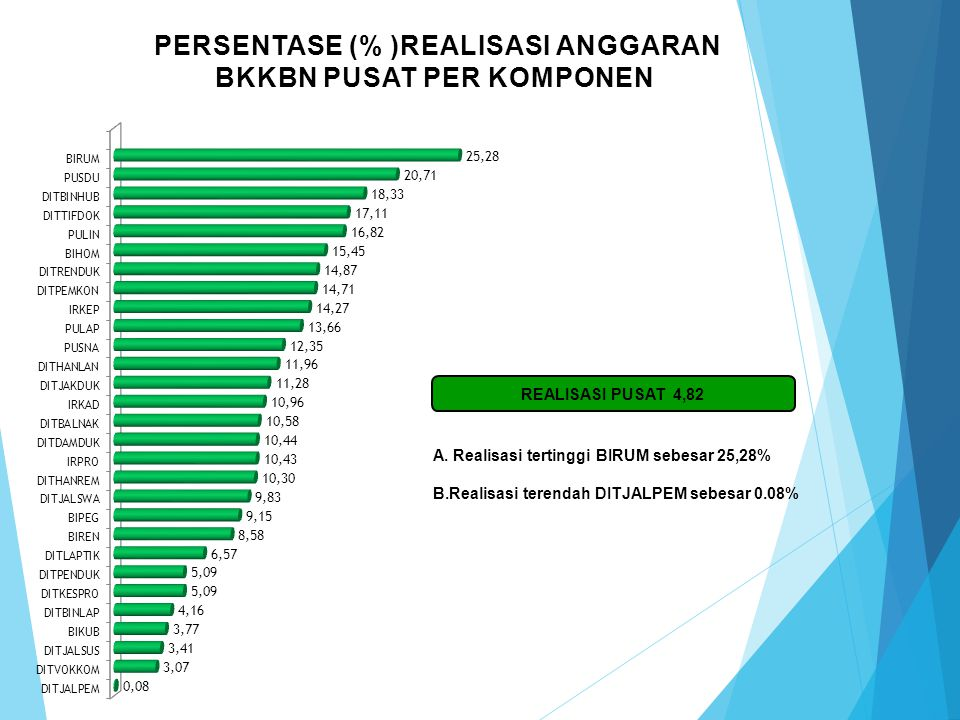 Persentase (% )REALISASI ANGGARAN BKKBN PUSAT PER KOMPONEN