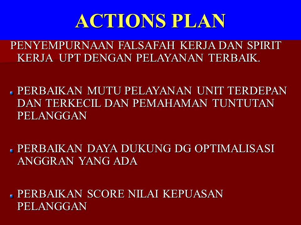 ACTIONS PLAN PENYEMPURNAAN FALSAFAH KERJA DAN SPIRIT KERJA UPT DENGAN PELAYANAN TERBAIK.