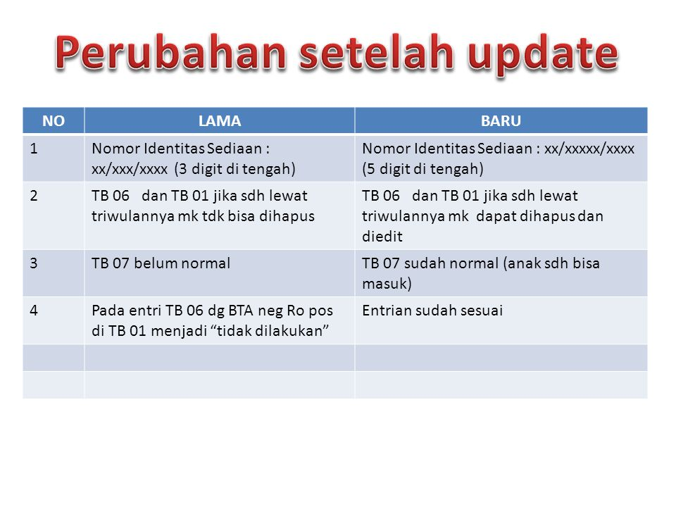 Perubahan setelah update