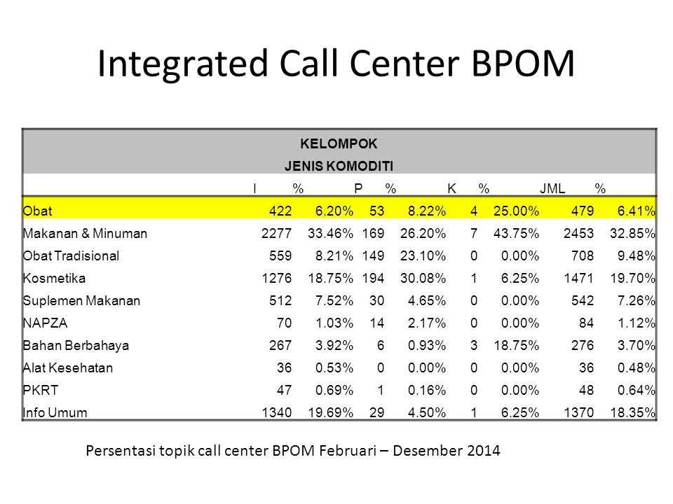 Integrated Call Center BPOM