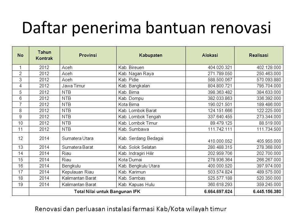 Daftar penerima bantuan renovasi