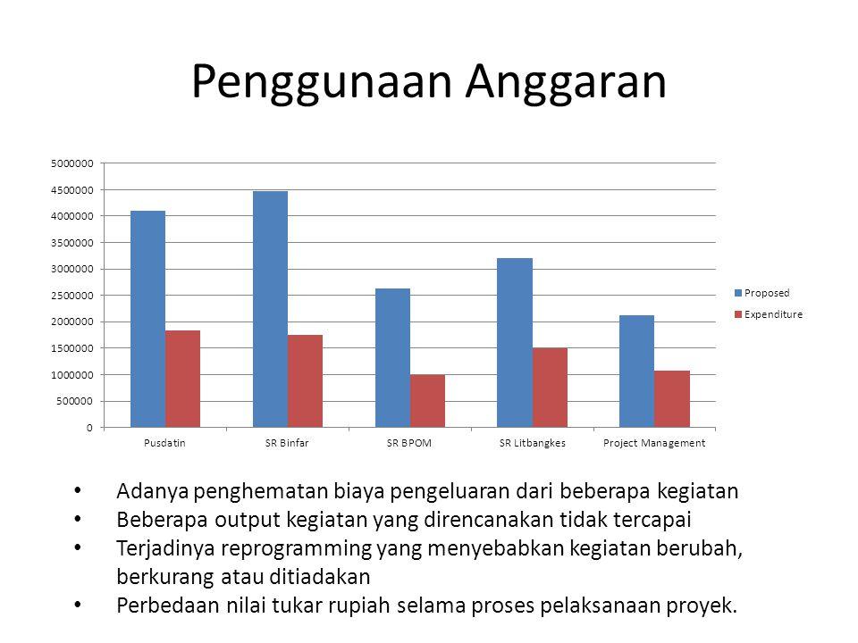 Penggunaan Anggaran Adanya penghematan biaya pengeluaran dari beberapa kegiatan. Beberapa output kegiatan yang direncanakan tidak tercapai.