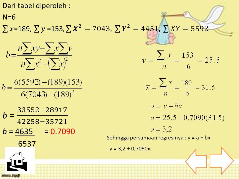 Dari tabel diperoleh : N=6. 𝑥 =189, 𝑦 =153, 𝑿 𝟐 =7043, 𝒀 𝟐 =4451, 𝑋𝑌=5592. b = 33552−28917 42258−35721.