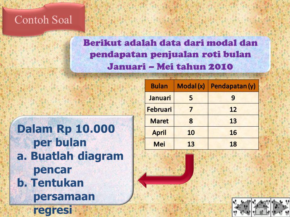 Contoh Soal Dalam Rp 10.000 per bulan a. Buatlah diagram pencar