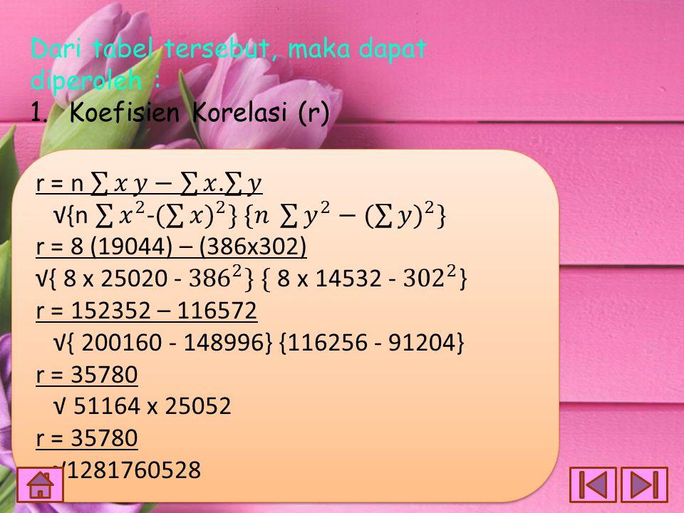 = Dari tabel tersebut, maka dapat diperoleh : Koefisien Korelasi (r)