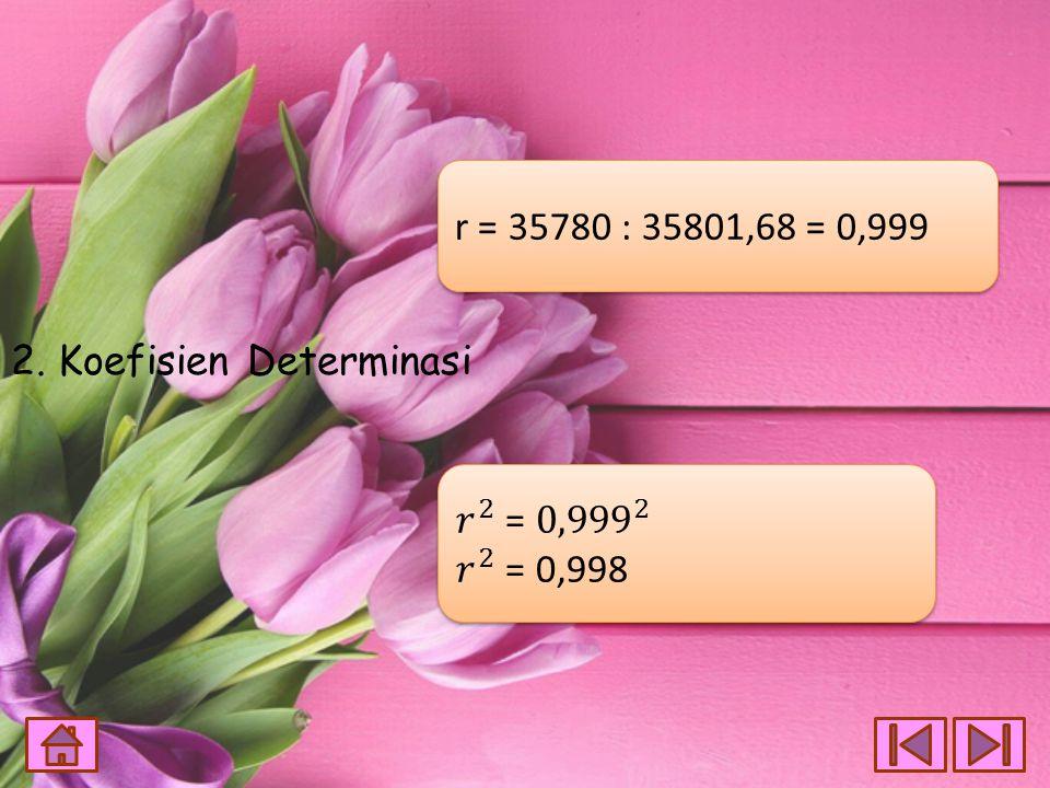 r = 35780 : 35801,68 = 0,999 2. Koefisien Determinasi 𝑟 2 = 0,999 2 𝑟 2 = 0,998