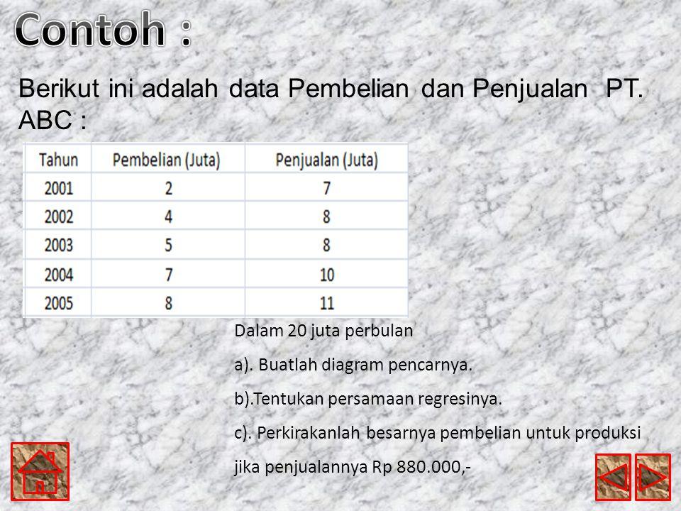 Contoh : Berikut ini adalah data Pembelian dan Penjualan PT. ABC :