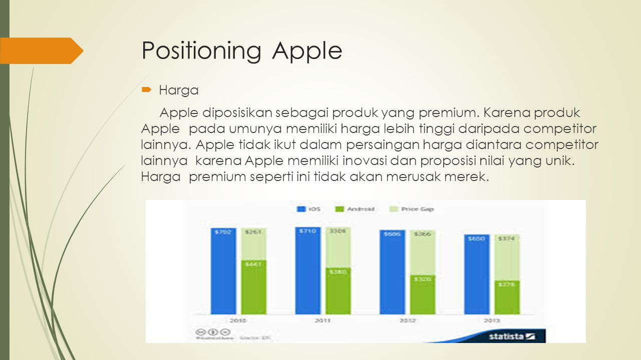 Positioning Apple Harga