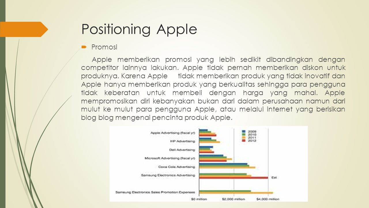 Positioning Apple Promosi