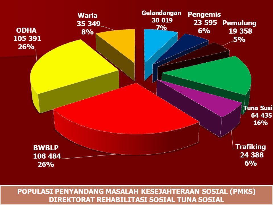 POPULASI PENYANDANG MASALAH KESEJAHTERAAN SOSIAL (PMKS)