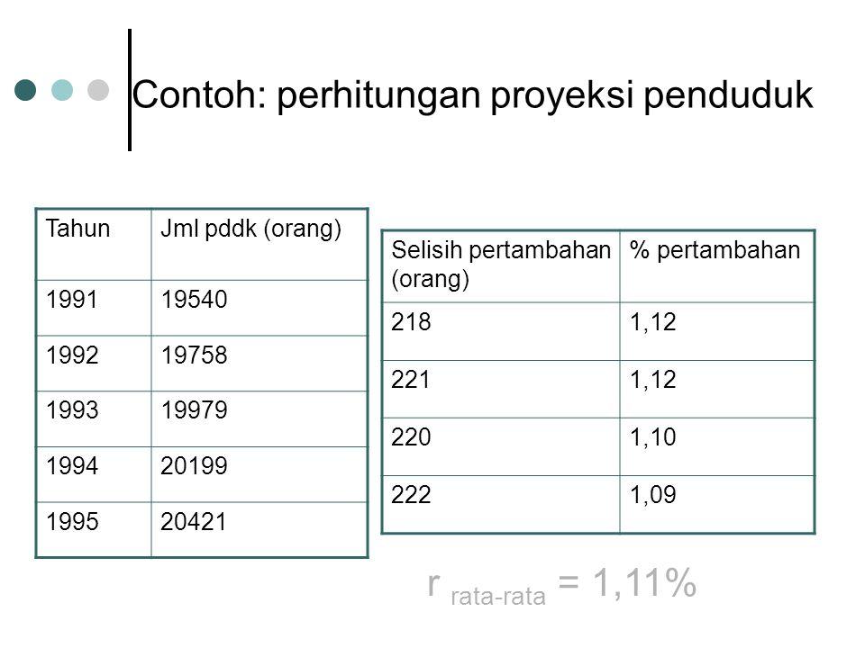 Contoh: perhitungan proyeksi penduduk