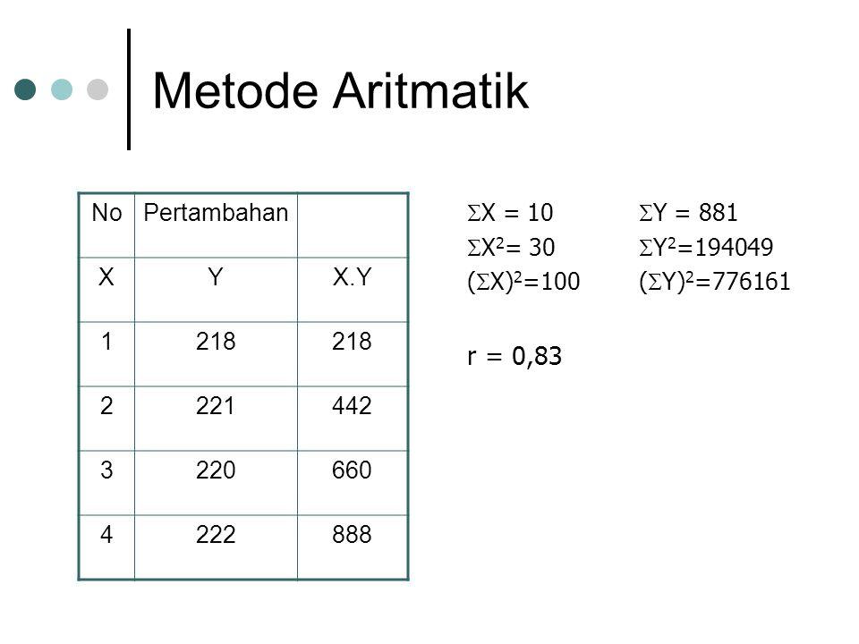 Metode Aritmatik r = 0,83 No Pertambahan X Y X.Y 1 218 2 221 442 3 220