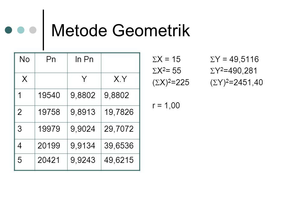 Metode Geometrik No Pn ln Pn X Y X.Y 1 19540 9,8802 2 19758 9,8913