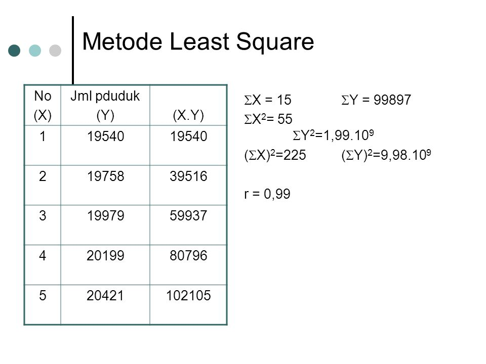 Metode Least Square No (X) Jml pduduk (Y) (X.Y) 1 19540 2 19758 39516