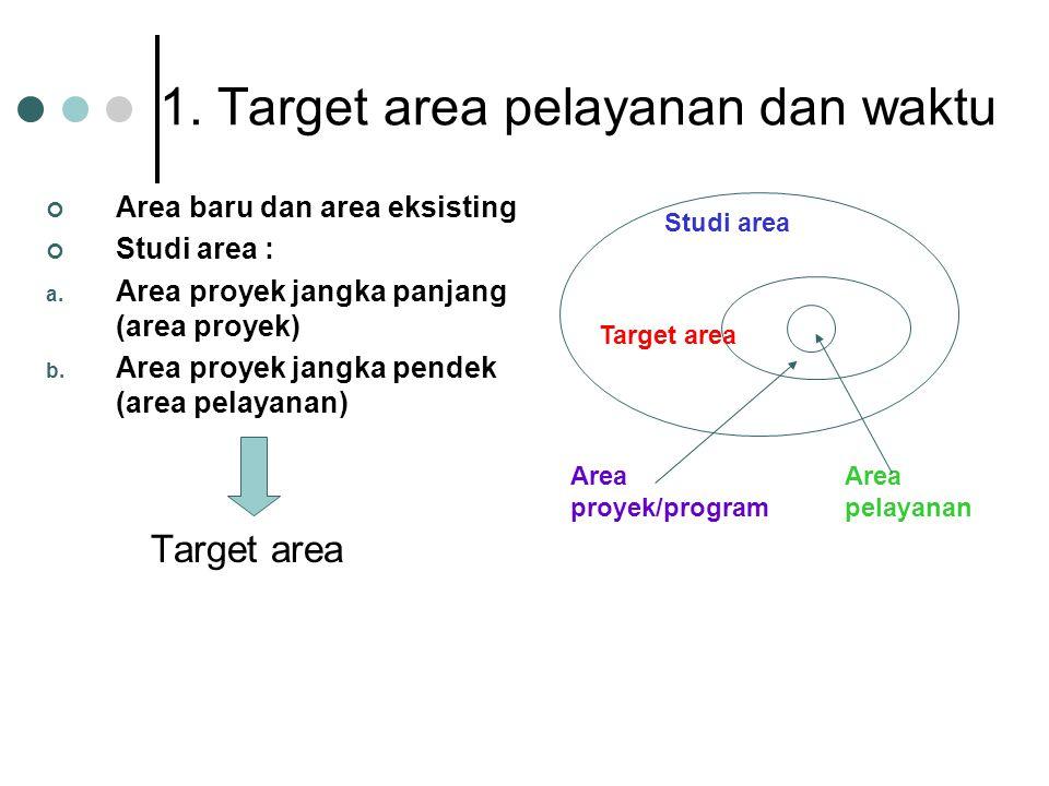 1. Target area pelayanan dan waktu