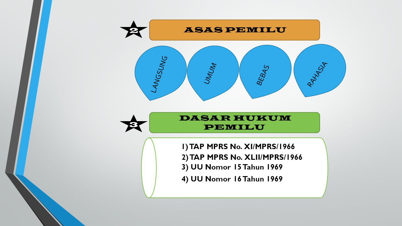 2 ASAS PEMILU. LANGSUNG. UMUM. BEBAS. RAHASIA. DASAR HUKUM PEMILU. 3. 1) TAP MPRS No. XI/MPRS/1966.