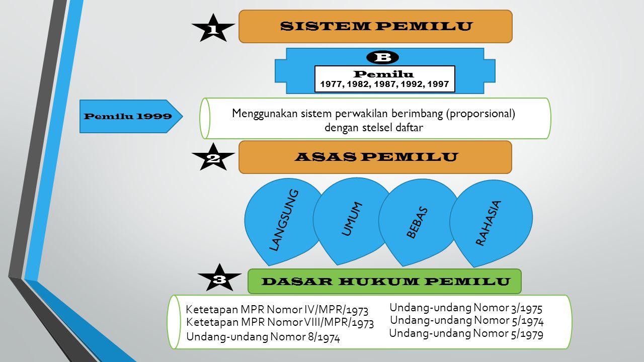Ketetapan MPR Nomor IV/MPR/1973 Undang-undang Nomor 3/1975