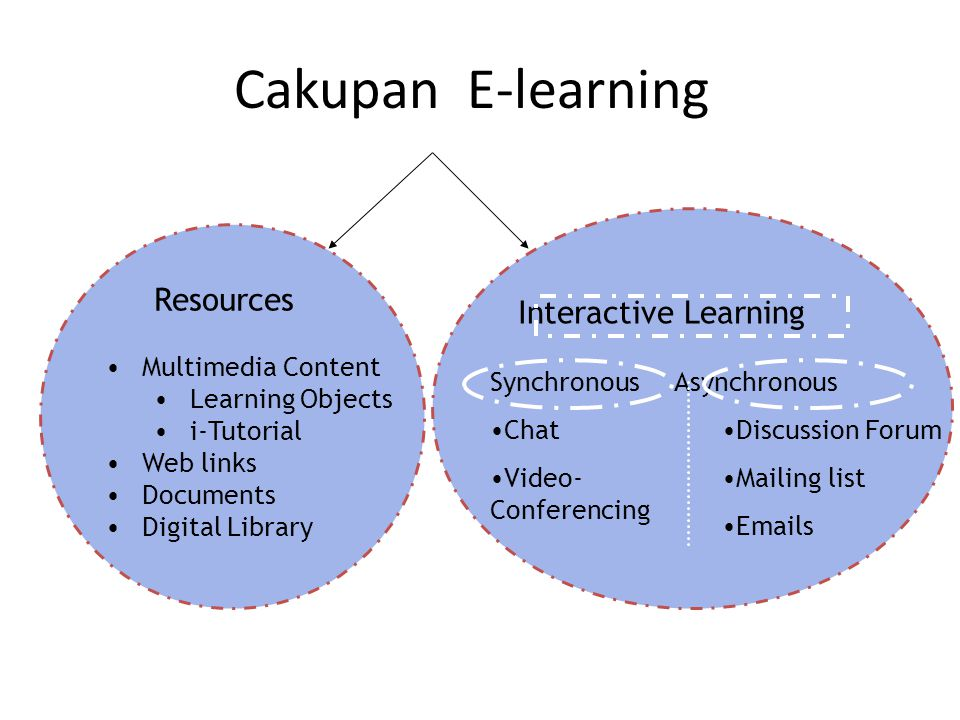 Cakupan E-learning Resources Interactive Learning Synchronous Chat