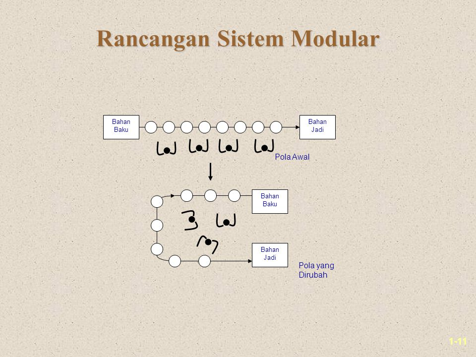 Rancangan Sistem Modular