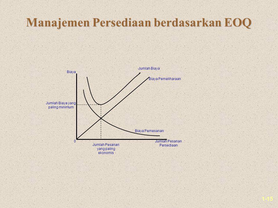 Manajemen Persediaan berdasarkan EOQ
