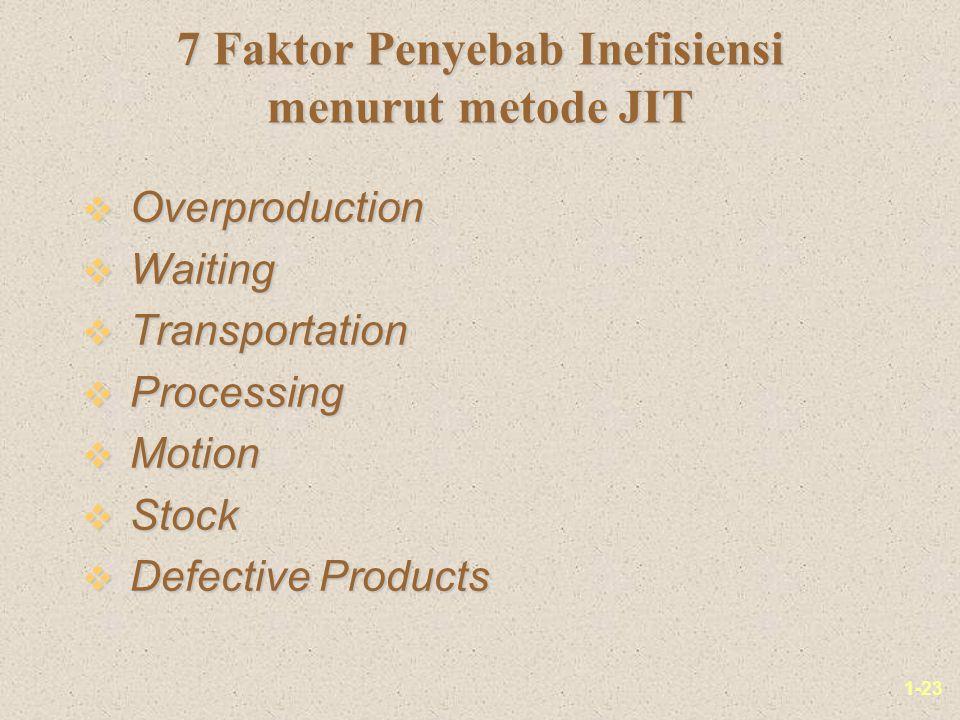 7 Faktor Penyebab Inefisiensi menurut metode JIT
