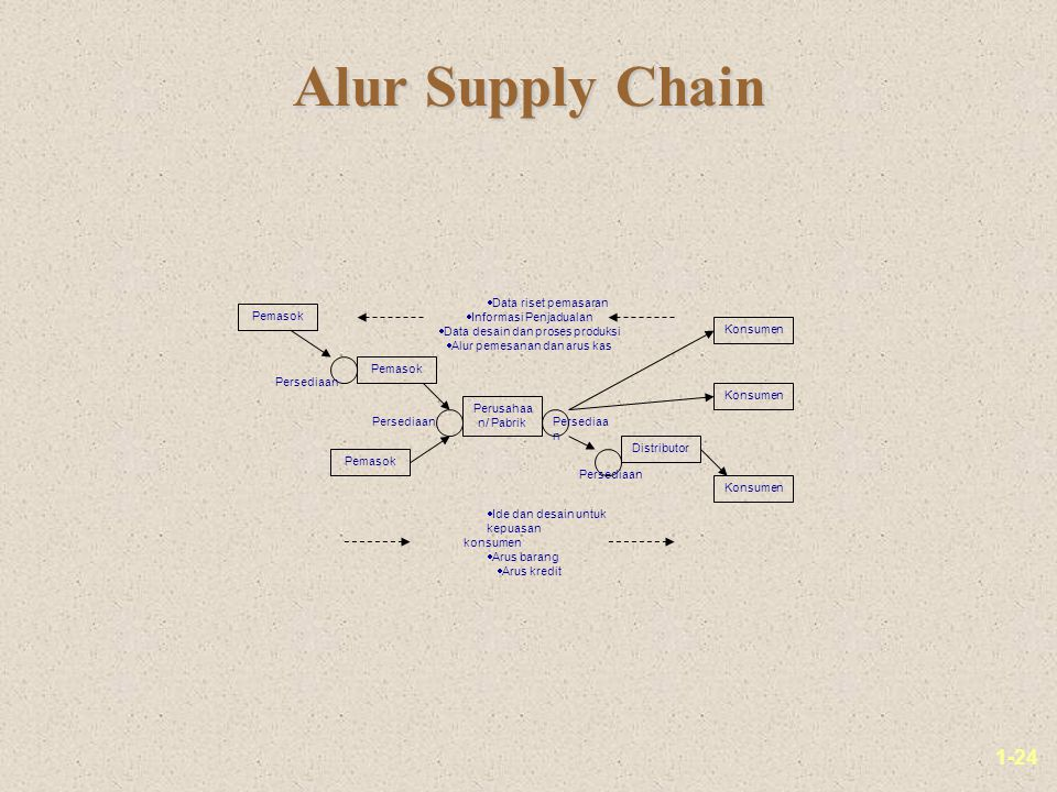 Alur Supply Chain Data riset pemasaran Informasi Penjadualan