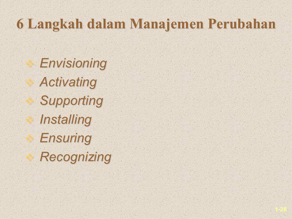 6 Langkah dalam Manajemen Perubahan