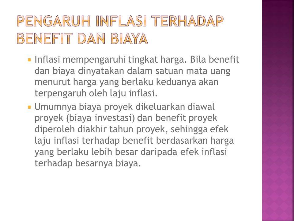 Pengaruh Inflasi terhadap Benefit dan Biaya