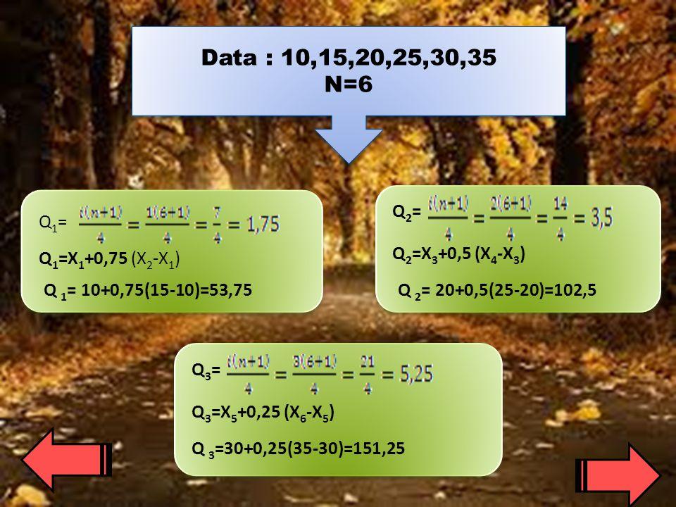 Data : 10,15,20,25,30,35 N=6 Q2= Q1= Q2=X3+0,5 (X4-X3)