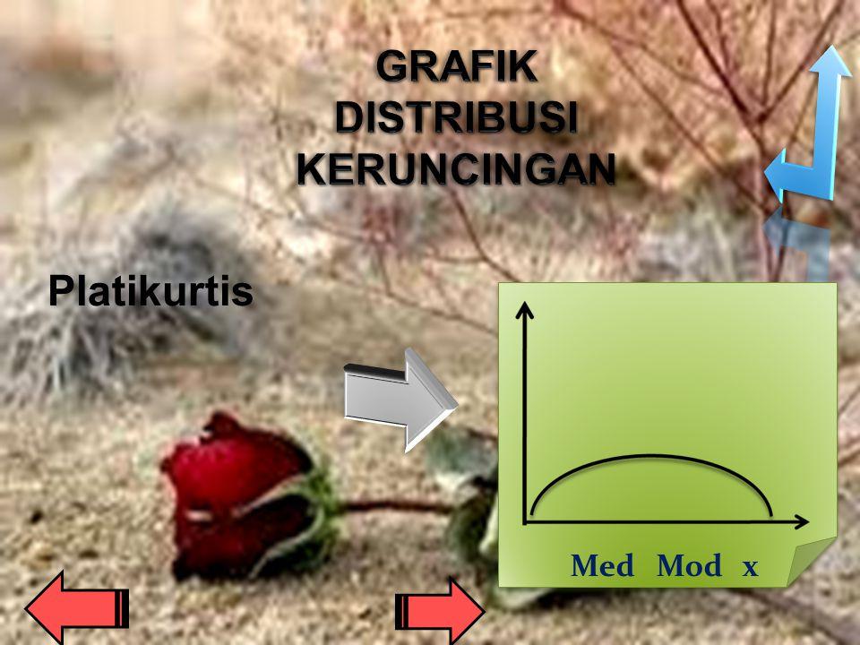GRAFIK DISTRIBUSI KERUNCINGAN