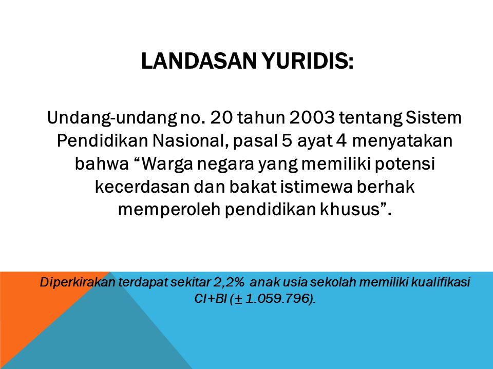 Landasan yuridis: